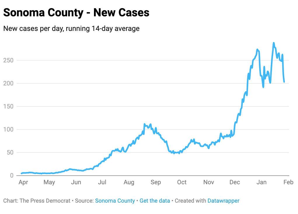 Coronavirus cases in Sonoma County as of Jan. 27, 2021.