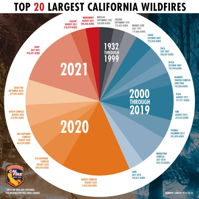 All but three of the 20 largest fires on record in California occurred within the past two decades, and 10 of them came in 2018 or later. That includes four active wildfires that ignited this year. This chart from Cal Fire shows the top 20 fires by number of acres burned as of Sept. 10, 2021. (Cal Fire/Twitter)