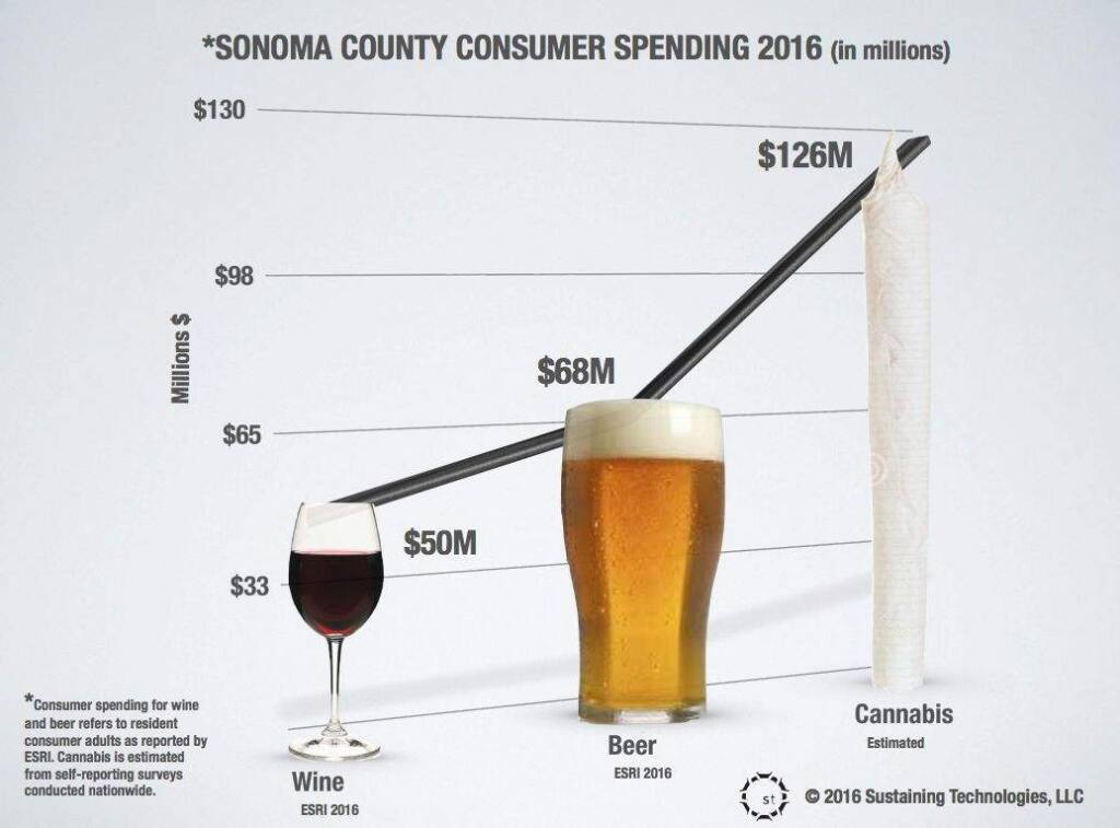 Sonoma County consumer spending on cannabis is projected to soar in 2016, dwarfing outlays for wine and beer. (Sustainable North Bay)