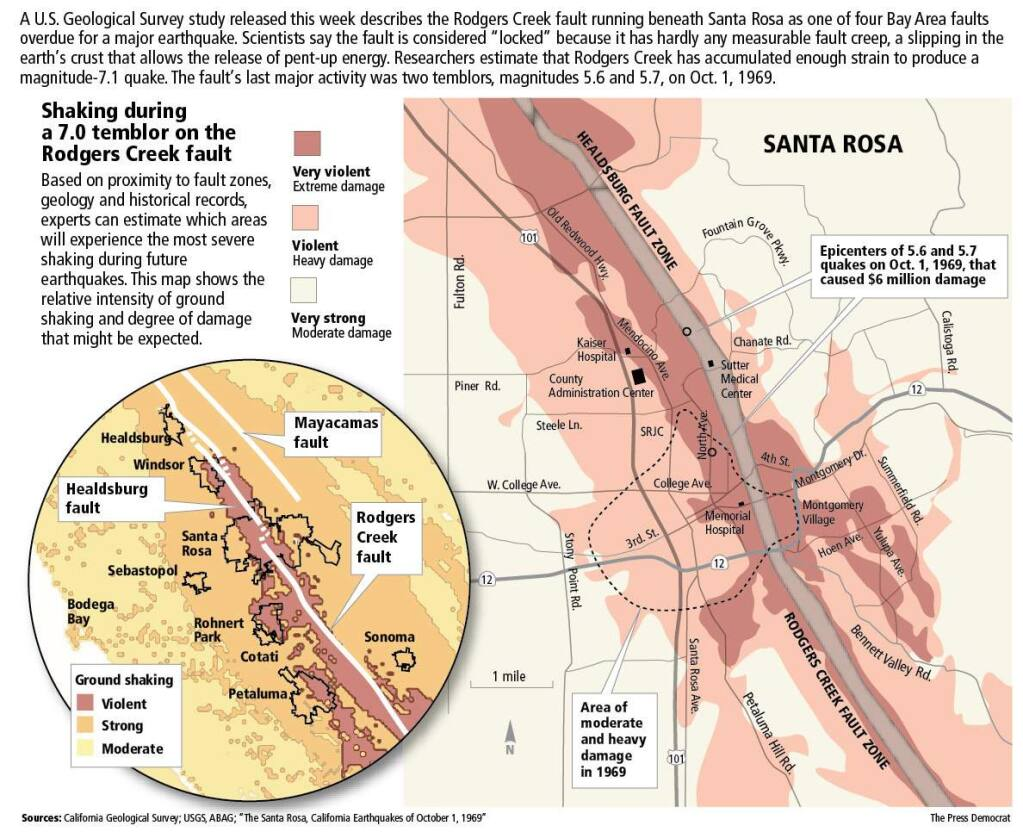 Study Santa Rosa Could See 7 1 Quake On Rodgers Creek Fault