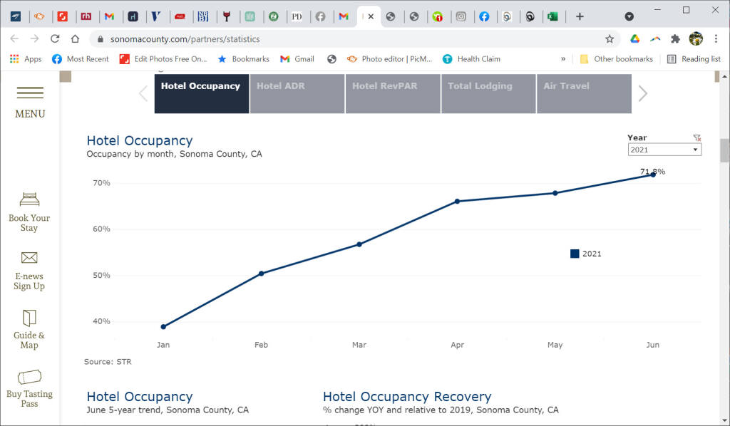 Hotel occupancy in Sonoma County has steadily trended up in recent months. (Source: Smith Travel Research)